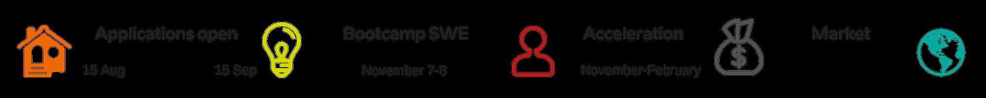 Smartup Accelerator timeline NEW (3)